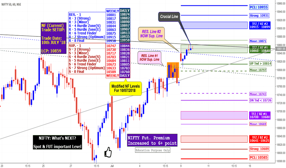 NIFTY: NIFTY: What's NEXT?  Spot & FUT important Level for 10/07/2018