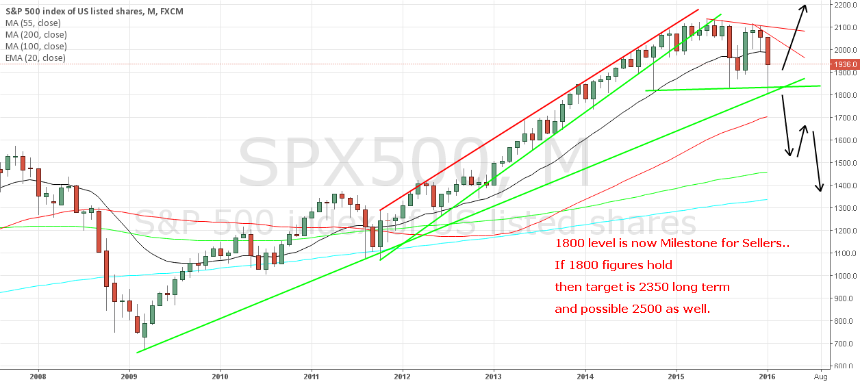 SPX500 Analysis as Per Monthly Chart..!!!
