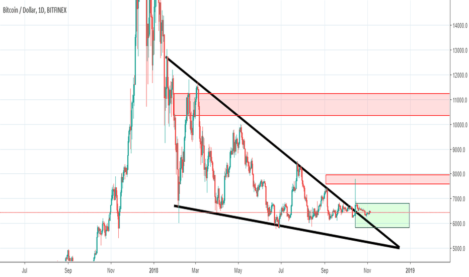 BTCUSD: we will se e a pump between now and mid 2019. accumulote ur alts