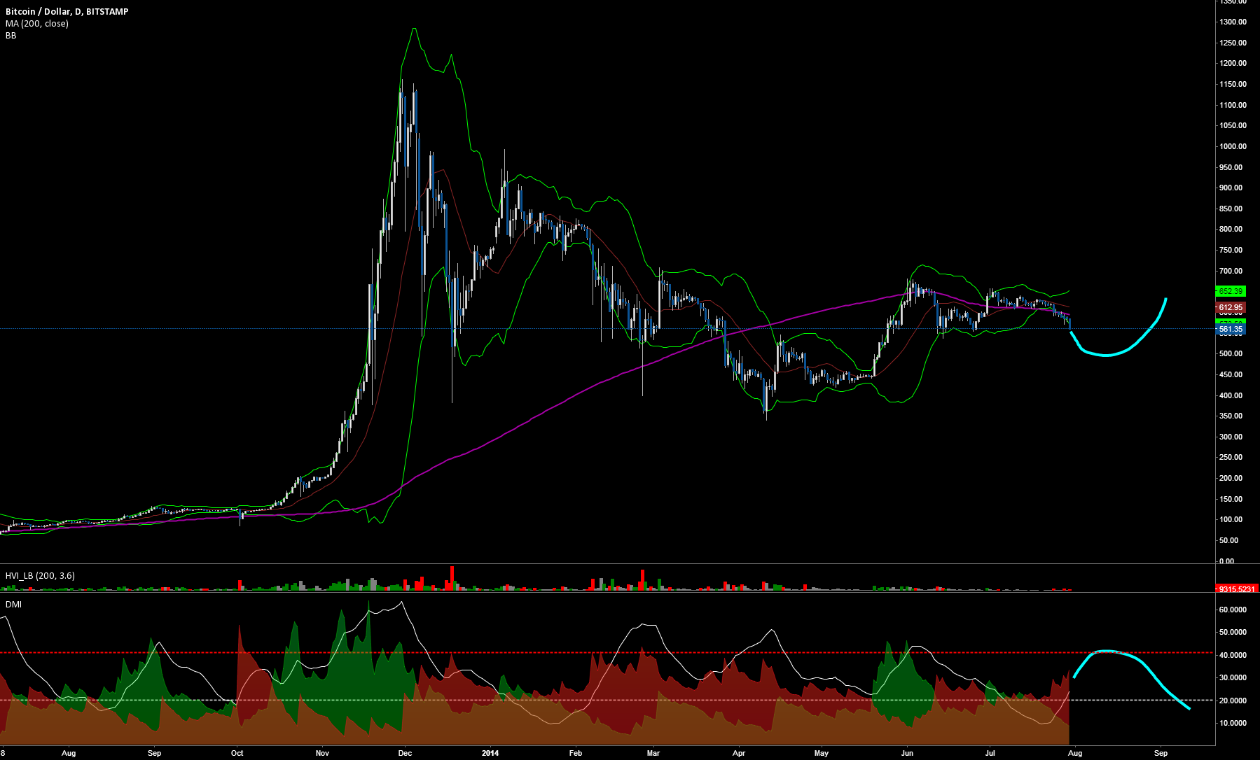 Stamp is looking mighty bearish