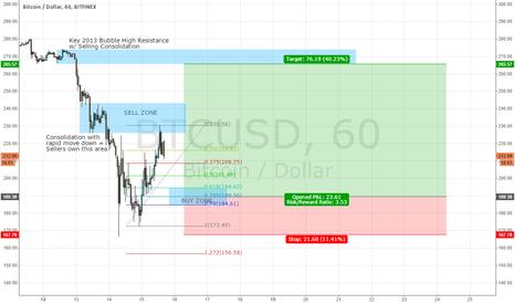 BTCUSD: A serious bitcoin chart