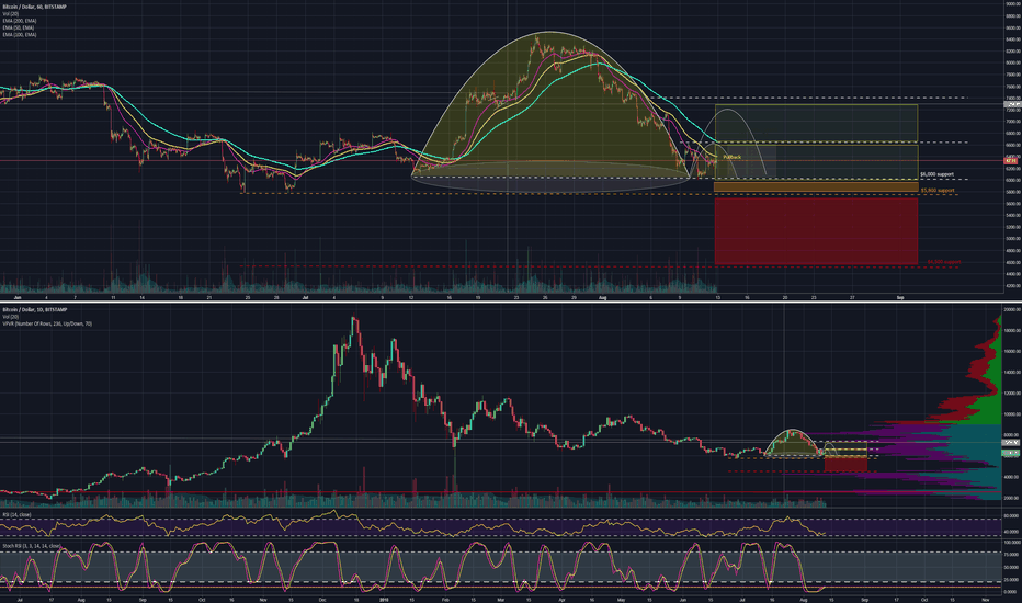 BTCUSD: Bitcoin - Inverse Cup and Handle