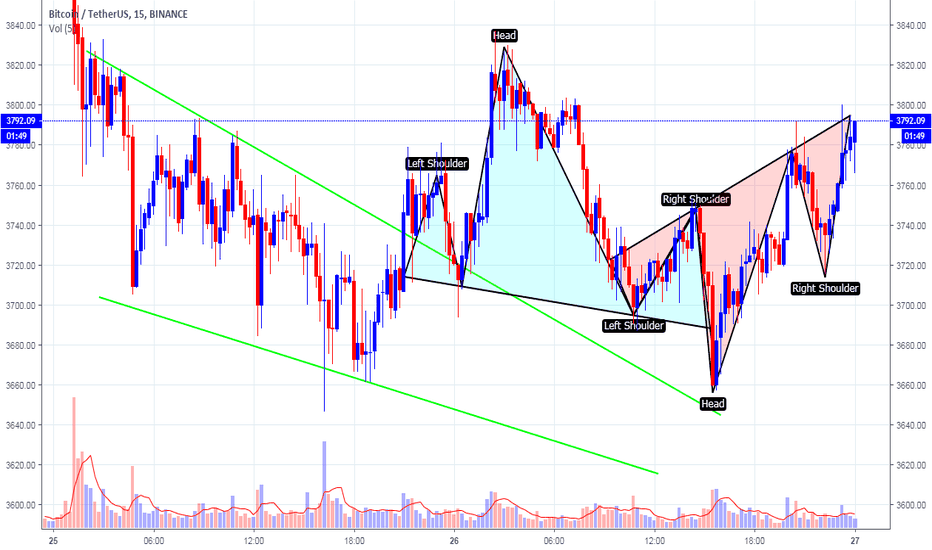BTCUSDT: Head and shoulders and inverse head and shoulders