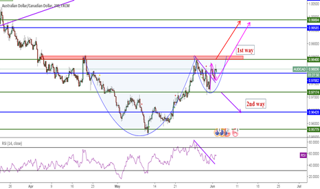 AUDCAD: AUDCAD, CupAndHandle&FlagBreakout&Engulfing, 4H, Buy