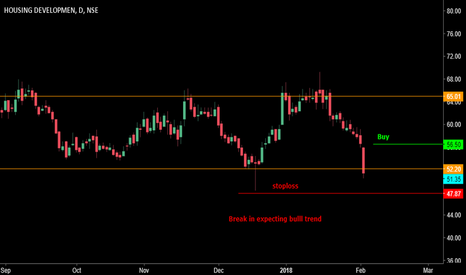 HDIL: break in trade expecting short term