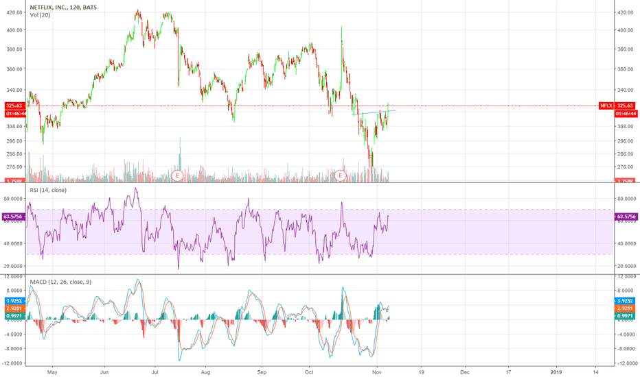 NFLX: NFLX inv head and shoulders