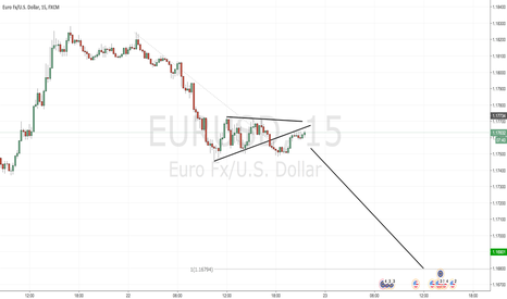 EURUSD: Short EURUSD - short term move