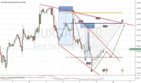 EURCAD: Possible eurcad trend direction
