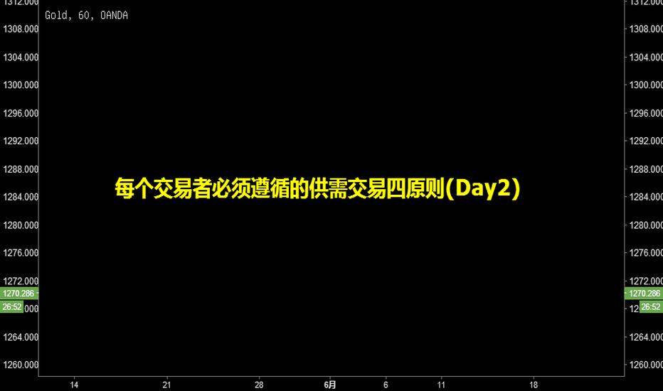 XAUUSD: 每个交易者必须遵循的供需交易四原则(Day2)