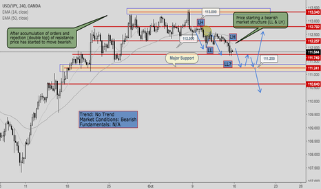 USDJPY: USDJPY- TREND ANALYSIS- OCT 16-20