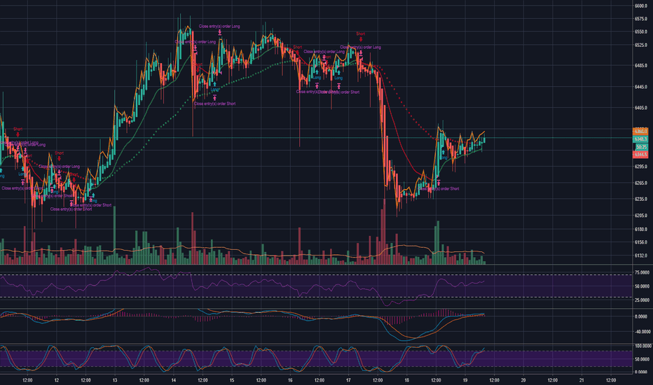 XBTUSD: BTC Daily Thoughts