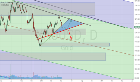 XAUUSD: GOLD possibility to BULL