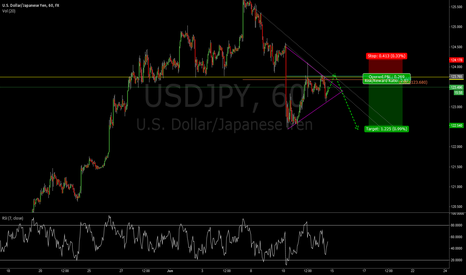 USDJPY: Support becomes resistance with .382 and .618 conf