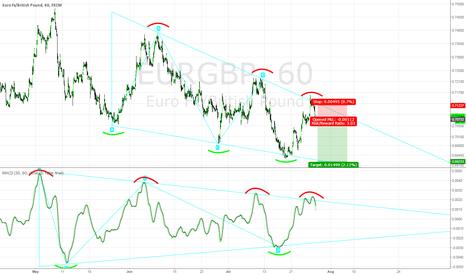 EURGBP: EURGBP Descending Triangle Pattern Short