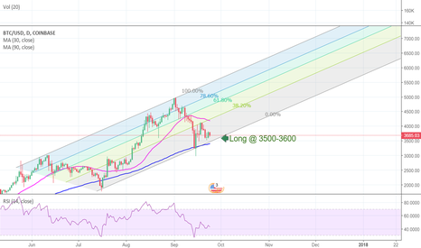 BTCUSD: BTCUSD Fib Channel suggests long, tell me what you think.