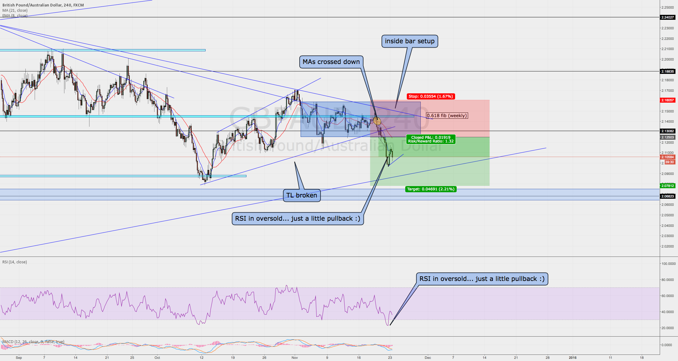 GBPUSD good short setup