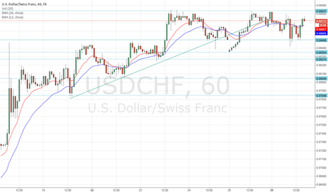 USDCHF: The situation with USD/CHF is similar to that of EUR/USD