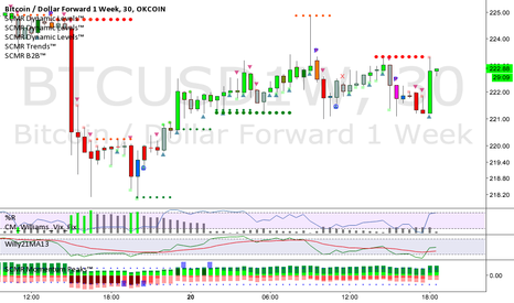 BTCUSD1W: SCMR 30 min current resistance around 223.33