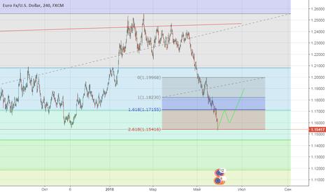 EURUSD: buy e/d 1.15400