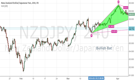 NZDJPY: Bullish Bat WIth PRZ at Support from weekly chart