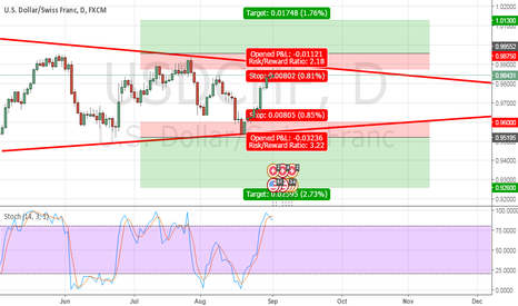 USDCHF: waiting for the break