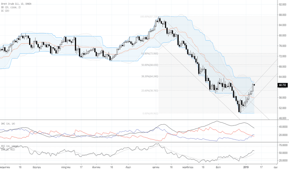 BCOUSD: Por : Technical Analysis