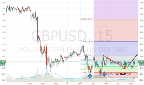 GBPUSD: GBPUSD double bottom