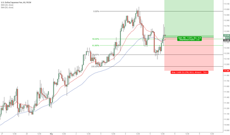 USDJPY: Long UJ