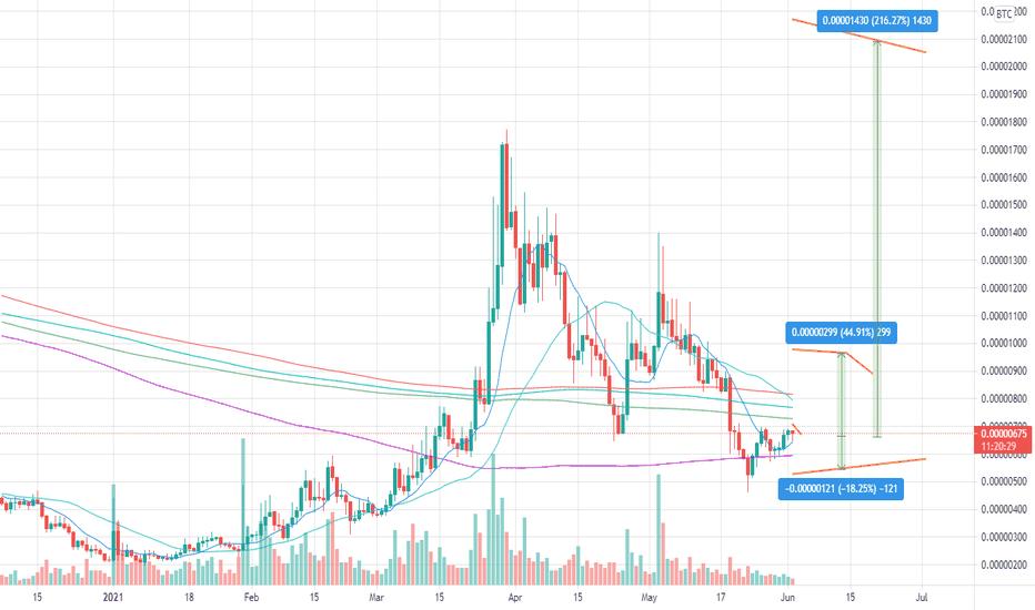 tradingview wabi btc