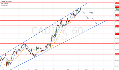 CADJPY:  consolidatation will may coming short term waiting FOMC??