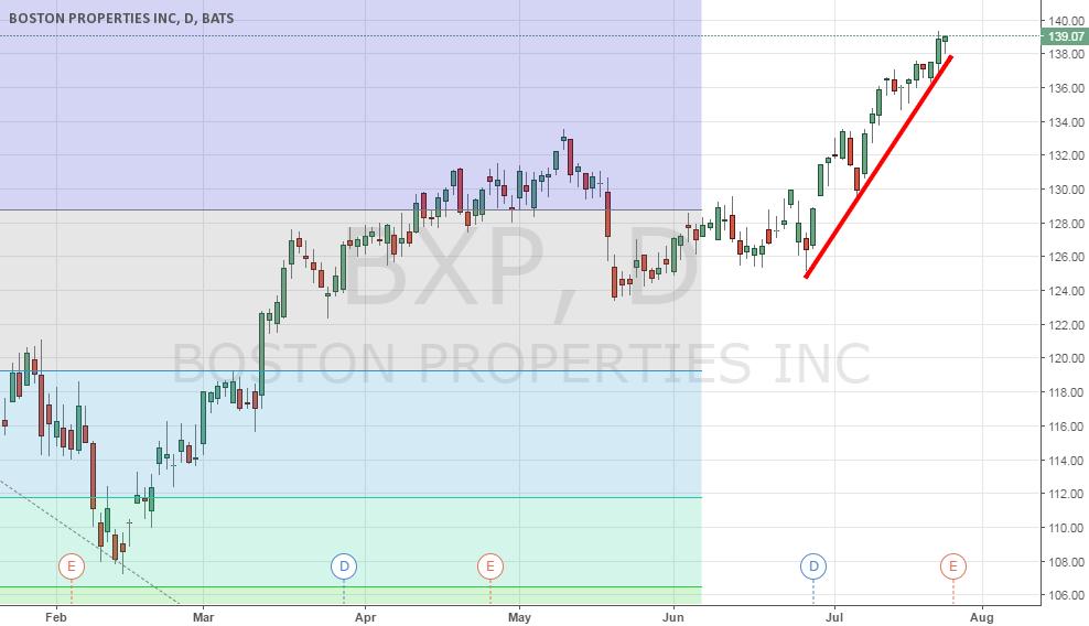 Tendencia Alcista en el titulo BXP ( Boston Properties INC)