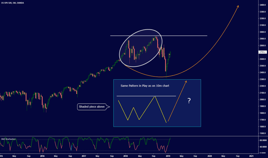 SPX500USD: SP500 - READY FOR NEW ALL-TIME HIGH? PART 1