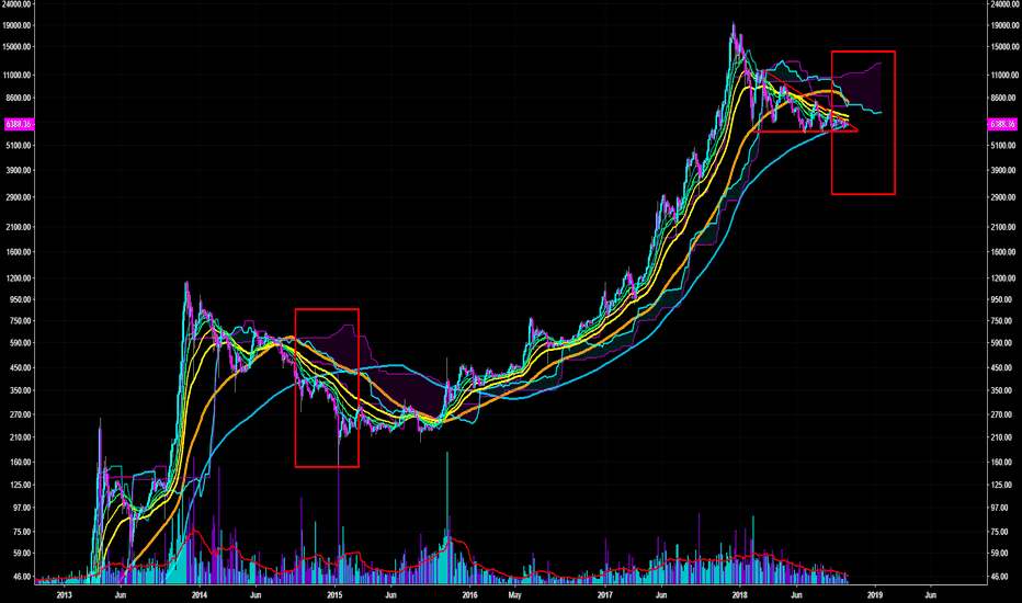 BTCUSD: BTC 3D must hold 200 MA. Dump looming? Calm before the storm?