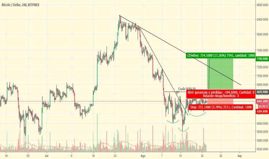 BTCUSD: Compra BTC/USD