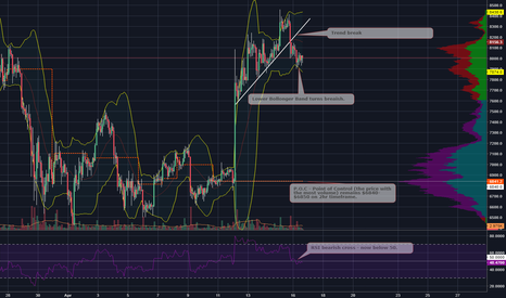 BTCUSD: Bearish Signals on BTUSD 2hr