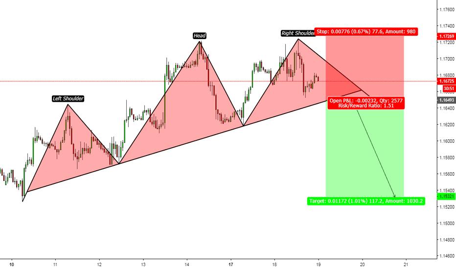 EURUSD: EURUSD/H1/Technical Chart