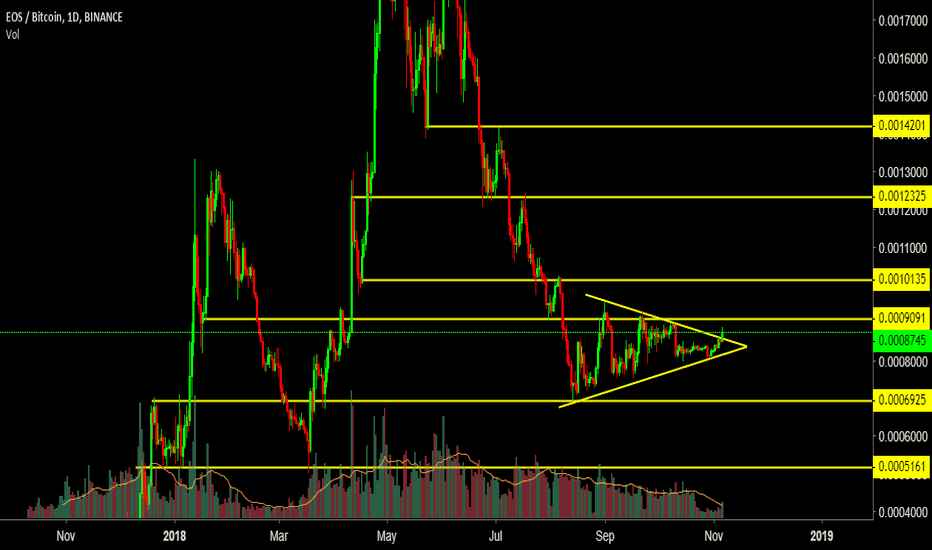 EOSBTC: EOSBTC Technical Analysis 67% Target projection.