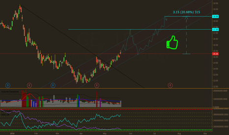 GE: GE Price Targets For Swing Trades