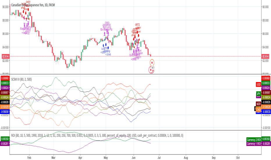 CADJPY: Currency analysis and how to use the SCSM indicator