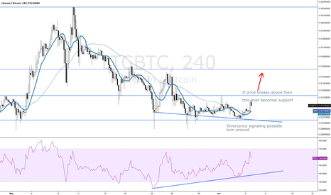LTCBTC: Time to buy into Litecoin again