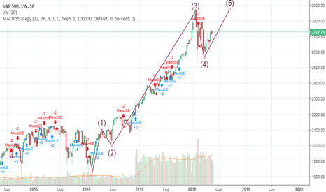 SPX: S&P 500 ANALISI ONDE DI ELLIOTT