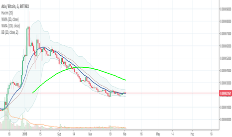 ADABTC: CARDANO (ADA) Trading time