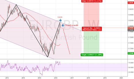 EURGBP: EURGBP (Trend continuation)