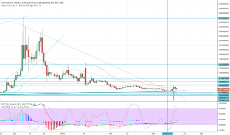 EMC2USD: EMC2 is a buy. Target $10