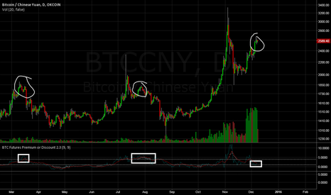 BTCCNY: Bitcoin to continue bubble: Topping pattern impossible