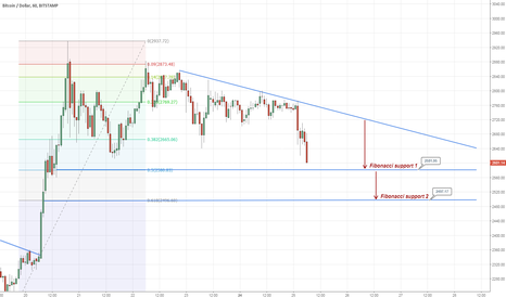 BTCUSD: Bearish for BTCUSD