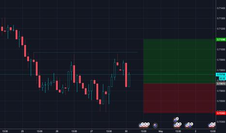 NZDUSD: LONG NZDUSD Target at 0.71096