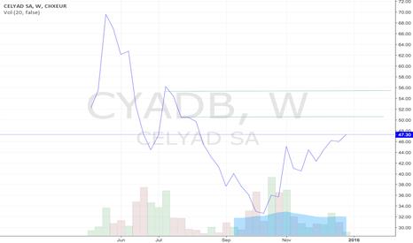 CYADB: Celyad