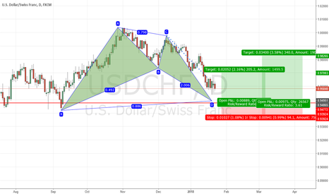 USDCHF: bullish bat on usdchf