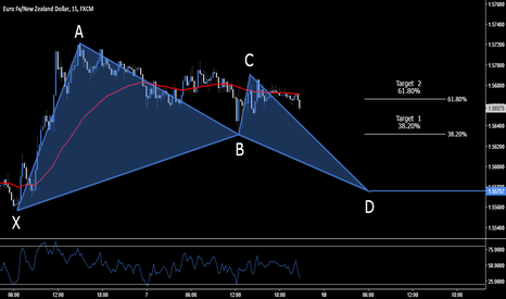 EURNZD: EUR.NZD > Long Opportunity > 1.5575
